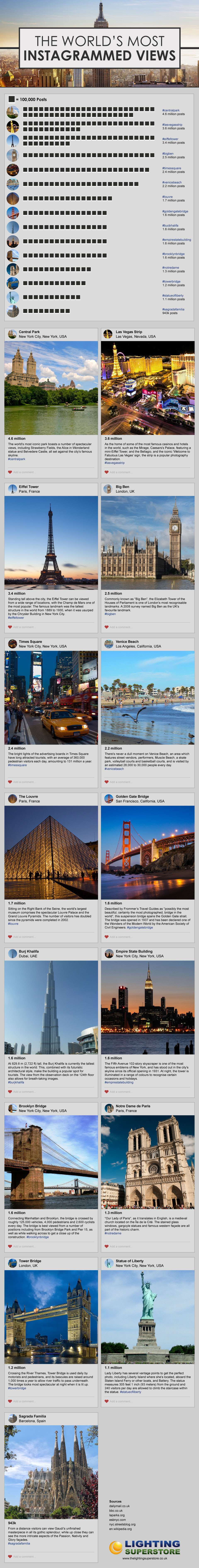 The World's Most Instagrammed Views