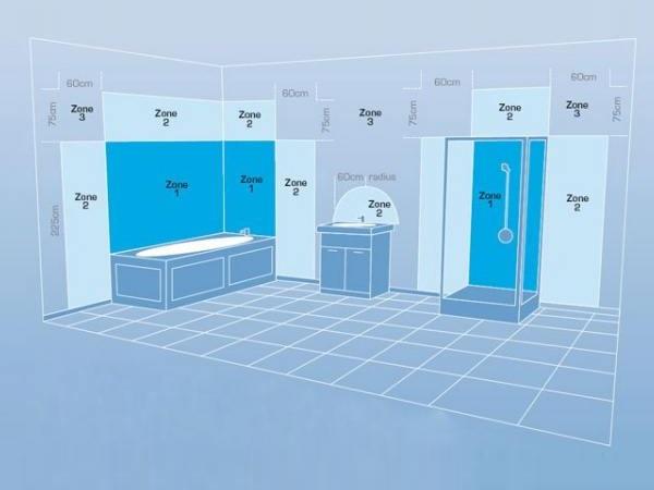 Bathroom Lighting Information The Lighting Superstore