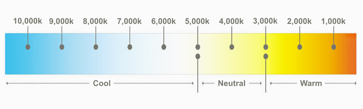 Colour Temperature And Kelvin Ratings In Lighting Explained