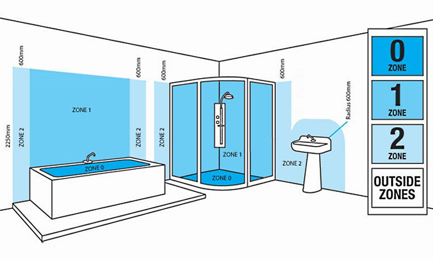 Lighting in Bathroom Zone Information
